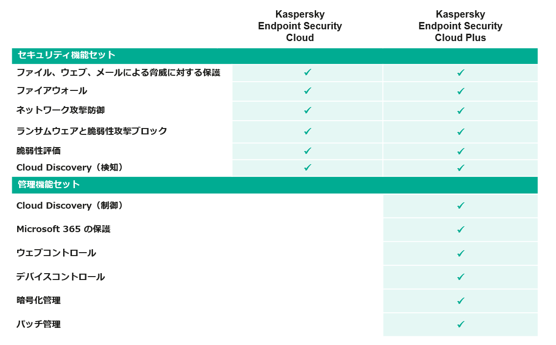 Kaspersky Endpoint Security Cloud / Kaspersky Endpoint Security Cloud Plusの機能比較